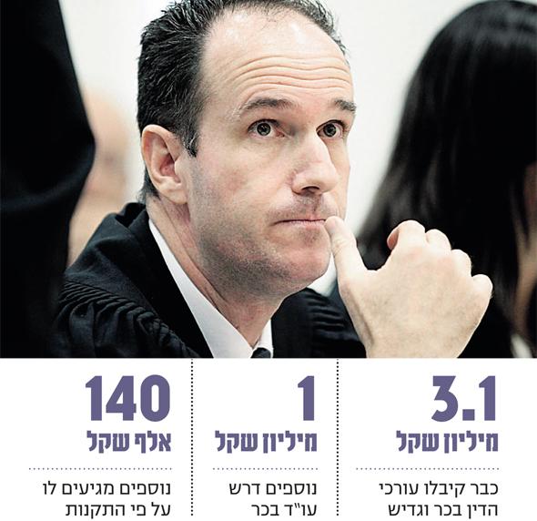 """עו""""ד ישראל בכר. דורש יותר ממה שמגיע לו לפי התקנות"""