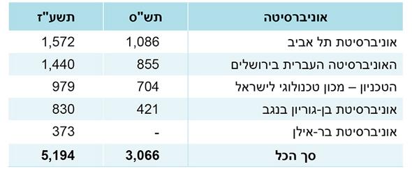 מספר הסטודנטים לרפואה לפי תואר
