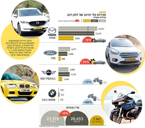 מכירות כלי הרכב של דלק רכב