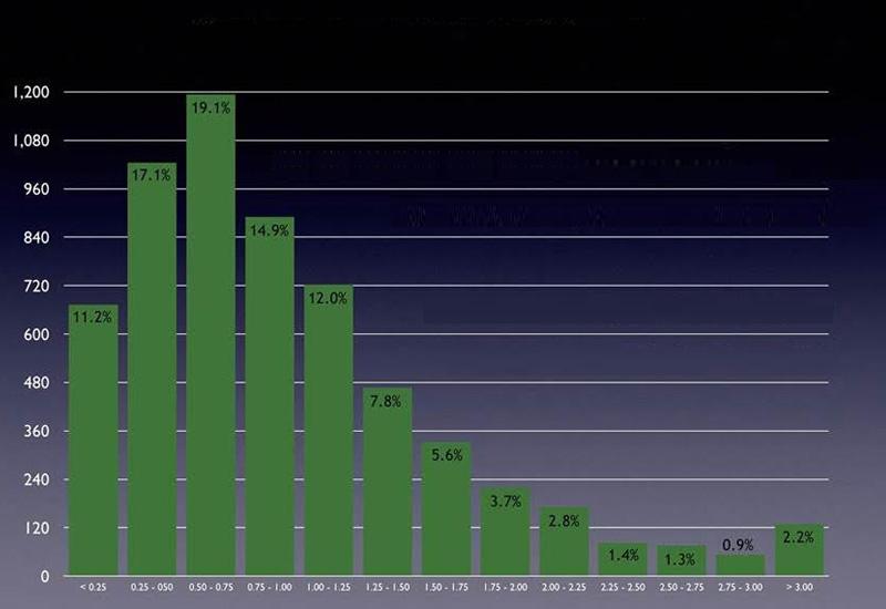 אחוז הסובלים מאסטיגמטיזם בניתוחי קטרקט