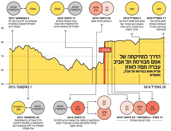 אינפו הדרך למחיקתה של אסם מבורסת תל אביב