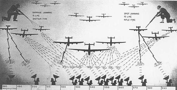 תרשים מבנה משימות הטעייה אלקטרונית ממלחמת העולם השנייה