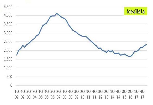 על המחירים בהוספיטלט לעלות בכ-75% כדי להדביק את מחירי טרום המשבר