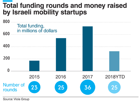 Funding raised by Israeli mobility startups. Credit: Calcalist