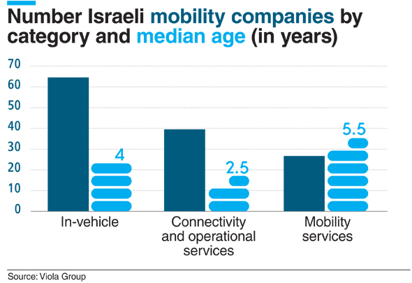 Number of Israeli mobility companies. Credit: Calcalist