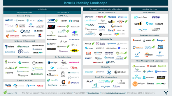 Israeli mobility companies landscape. Credit: Viola Group