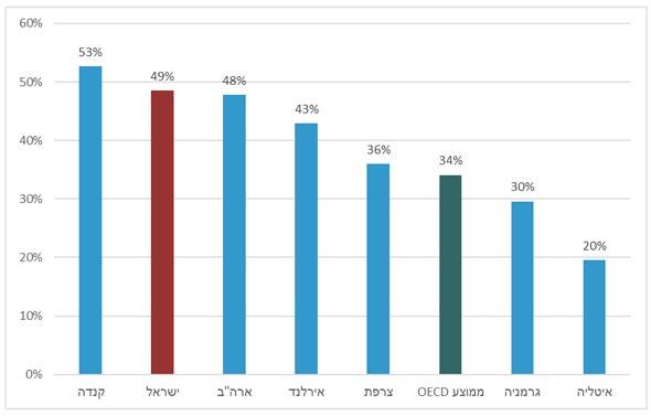שיעור האקדמאים בעלי השכלה על תיכונית וגבוהה בקרב גילאי 25-64