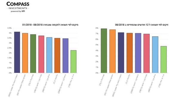 """גרף 1 אקסלנס , צילום: מערכת Compass מבית KPI פיננסים בע""""מ"""