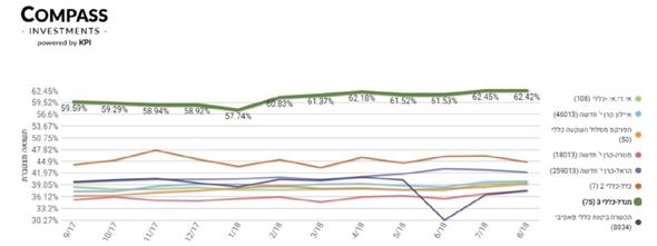 """גרף 2 אקסלנס , צילום: מערכת Compass מבית KPI פיננסים בע""""מ"""