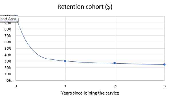 Retention cohort