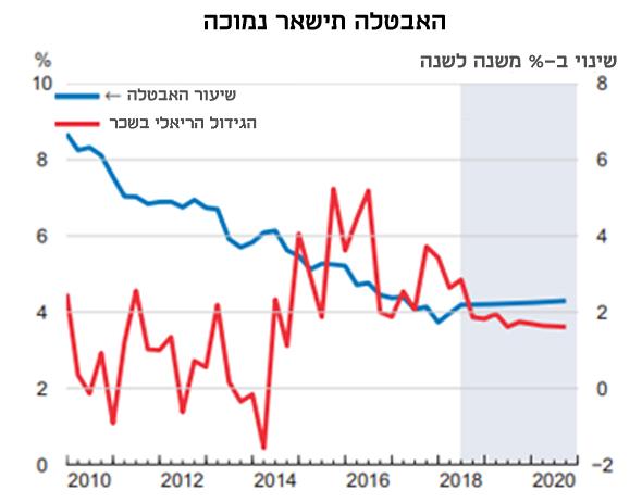 אינפו אבטלה OECD, מקור: בנק ישראל OECD