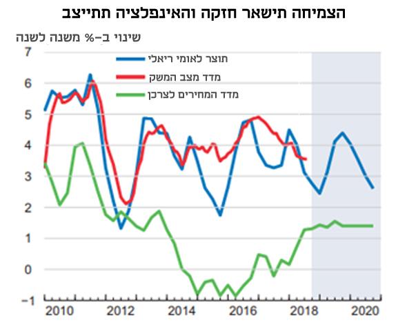 אינפו צמיחה OECD, מקור: בנק ישראל OECD