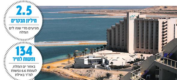 ים המלח. מחסור עצום בשטחי מסחר
