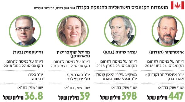 , צילומים: עמית שעל, אוראל כהן, גטי אימג