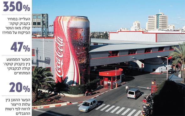 אינפו מפעל קוקה קולה בני ברק גבעת שמואל, צילום: עמית שעל