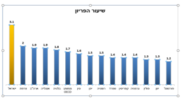 נתונים: דוח ה- OECD