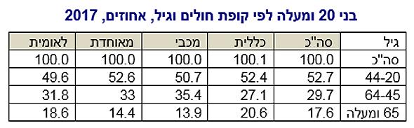 נתונים מ-2017