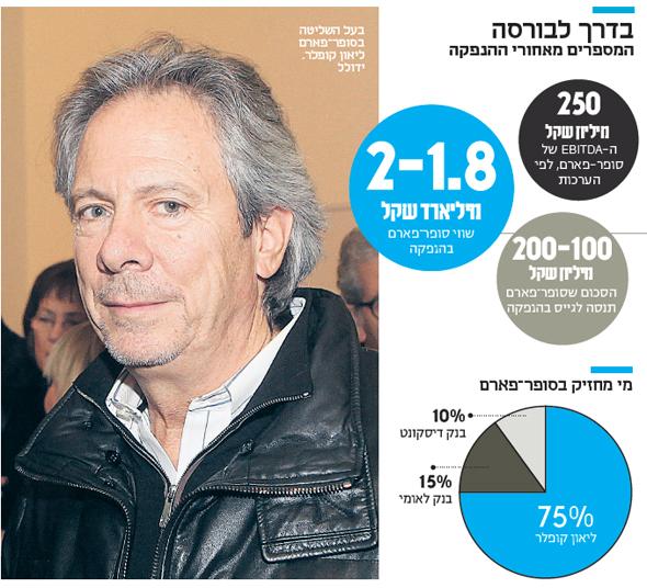 מימין: המספרים מאחורי ההנפקה. משמאל: בעל השליטה בסופר־פארם ליאון קופלר. ידולל, צילום: אוראל כהן
