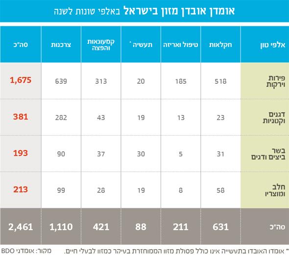 , ארגון לקט ישראל