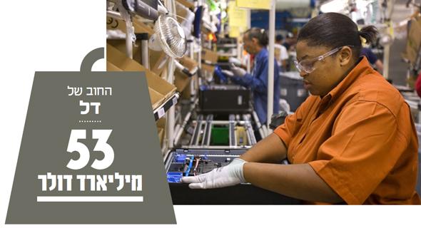 מפעל של דל. יחס חוב להון עצמי גבוה מ־5.0, צילום: בלומברג