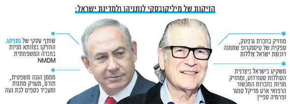 הזיקות של מיליקובסקי לנתניהו ולמדינת ישראל