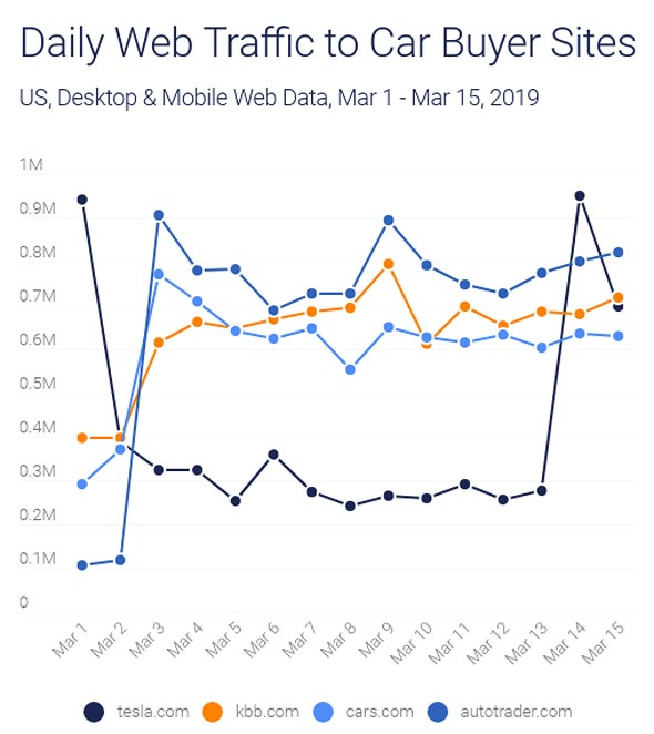 Daily Web Traffic to Car Buyer Sites
