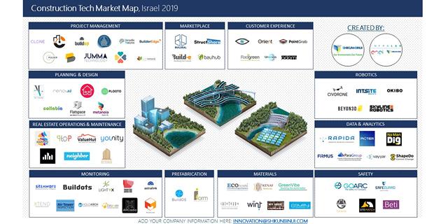 לשנות תעשייה של 10 טריליון דולר - הסטארטאפים הישראלים שמשנים את ענף הבנייה והתשתיות