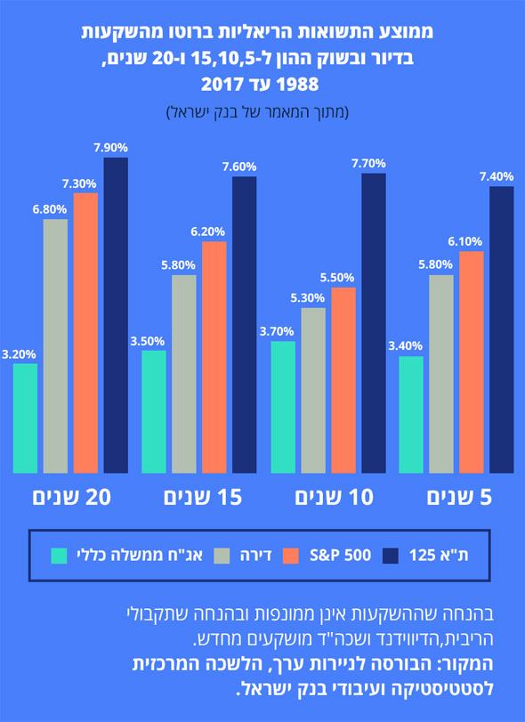 מתוך המאמר של בנק ישראל