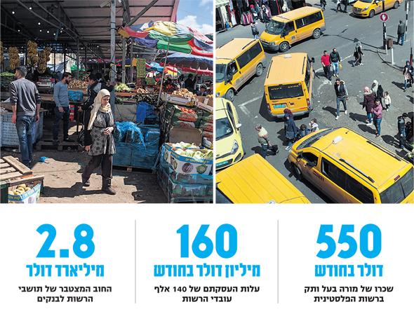 הרחובות של רמאללה ושוק רמאללה, צילום: בלומברג