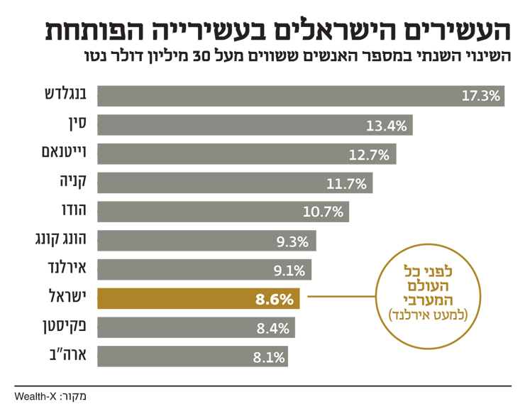 העשירים הישראלים בעשירייה הפותחת
