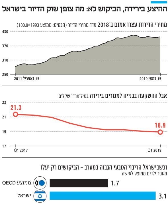 ההיצע בירידה, הביקוש לא: מה צופן שוק הדיור בישראל