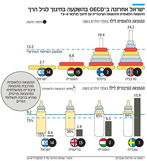 ישראל אחרונה ב־ OECD בהשקעה בחינוך לגיל הרך