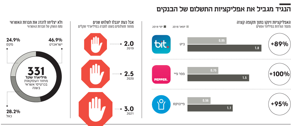 הנגיד מגביל את אפליקציות התשלום של הבנקים