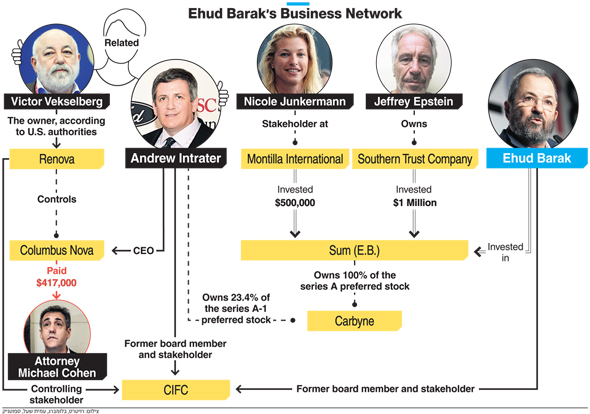 Ehud Barak's business network