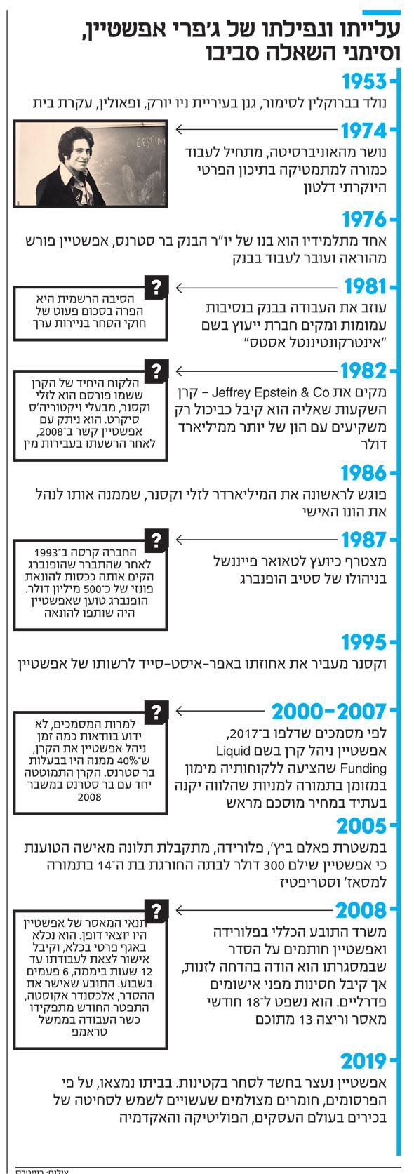 שמועות האם לכאורה נמצאו ראיות וצילומי וידאו הקושרים פולטיקאים ואנשי עסקים גם ישראלים ויהודים לאפשטיין ומעשיו? 5
