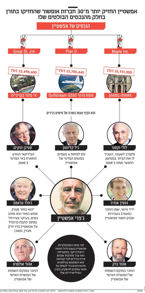 שמועות האם לכאורה נמצאו ראיות וצילומי וידאו הקושרים פולטיקאים ואנשי עסקים גם ישראלים ויהודים לאפשטיין ומעשיו? 6
