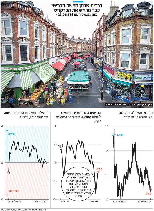 דרכים שבהן המשק הבריטי כבר מרגיש את הברקזיט