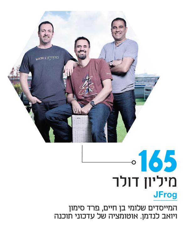 JFrog. המייסדים שלומי בן חיים, פרד סימון ויואב לנדמן. אוטומציה של עדכוני תוכנה