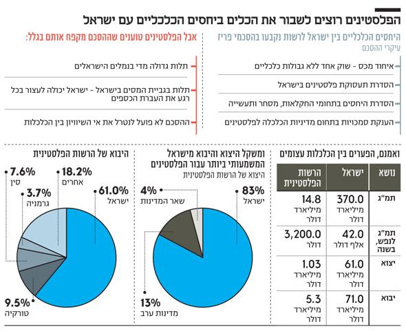 הפלסטינים רוצים לשבור את הכלים ביחסים הכלכליים עם ישראל