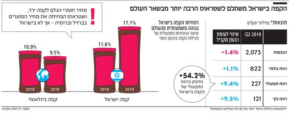 הקפה בישראל משתלם לשטראוס