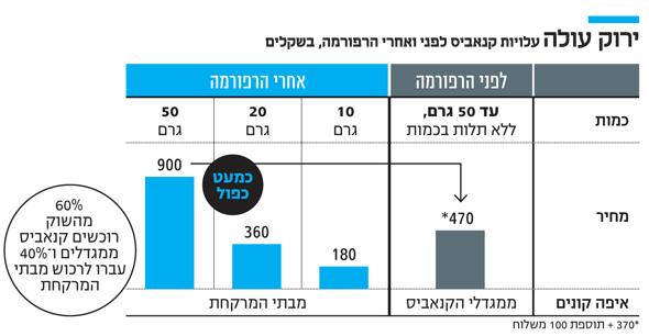 עלויות קנאביס לפני ואחרי הרפורמה, בשקלים