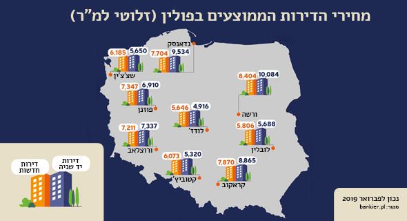 מחירי הדירות הממוצעים בפולין