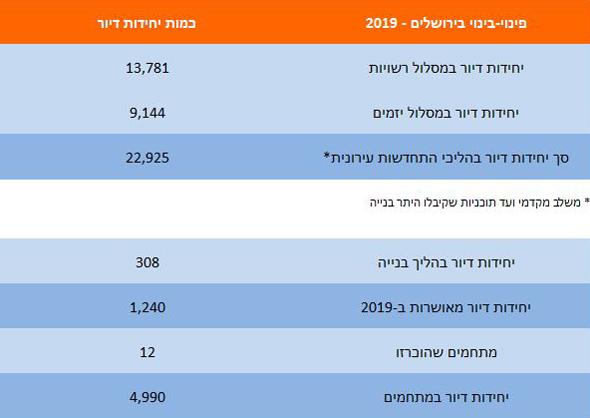 , נתונים: המינהלת להתחדשות עירונית בירושלים