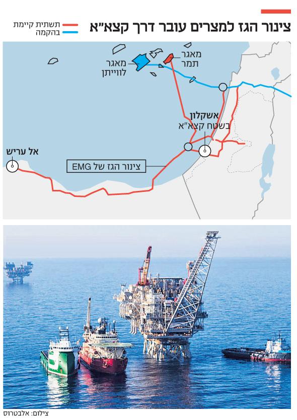 אסדת הקידוח תמר מול חופי חיפה. הזרמות הניסיון יתחילו בנובמבר