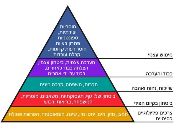 פירמידת הצרכים של מאסלו, צילום: ויקיפדיה