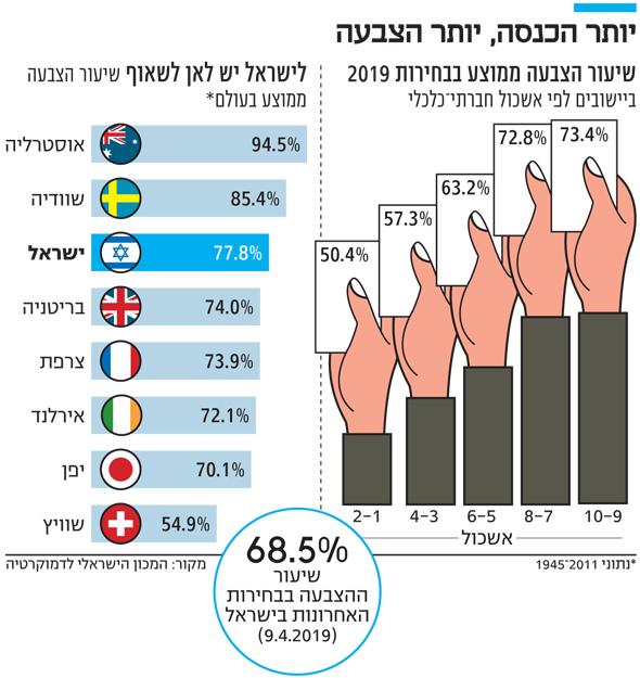 יותר הכנסה יותר הצבעה