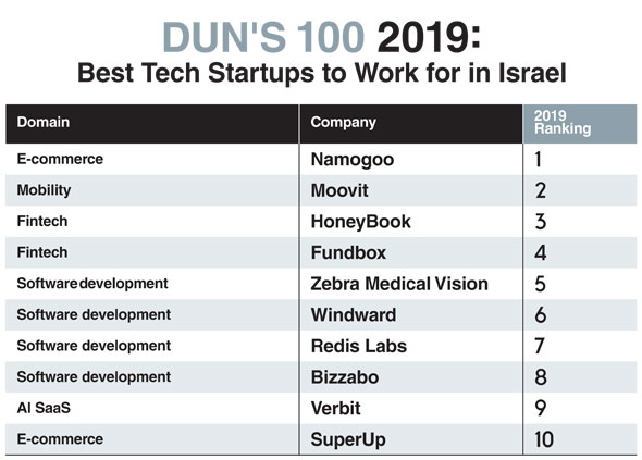 This year's startups list