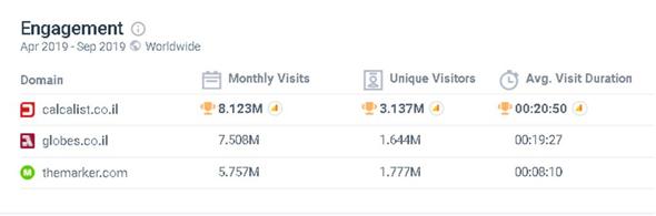 נתוני SimilarWeb ל-6 החודשים אפריל-ספטמבר 2019