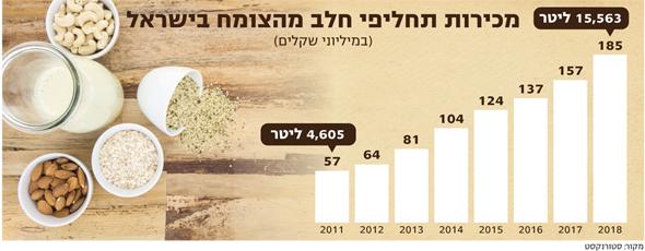 מכירת תחליפי חלב מהצומח בישראל, צילום: שאטרסטוק