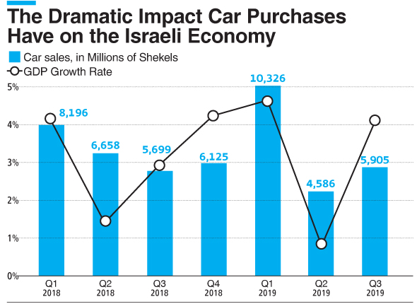 The Dramatic Impact Car Purchases Have on the Israeli Economy